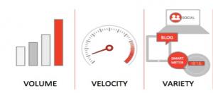 Volume Velocity Variety