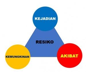 Peta Resiko