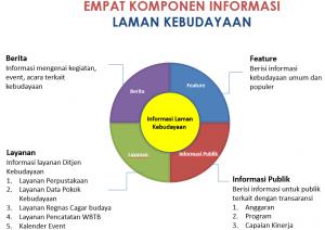 komponen Informasi